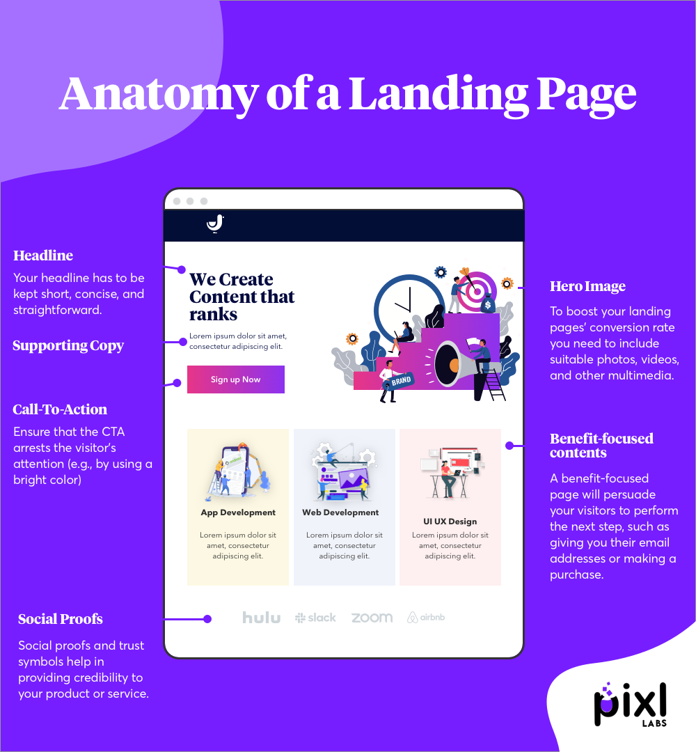 Anatomy of a Landing Page Infographic